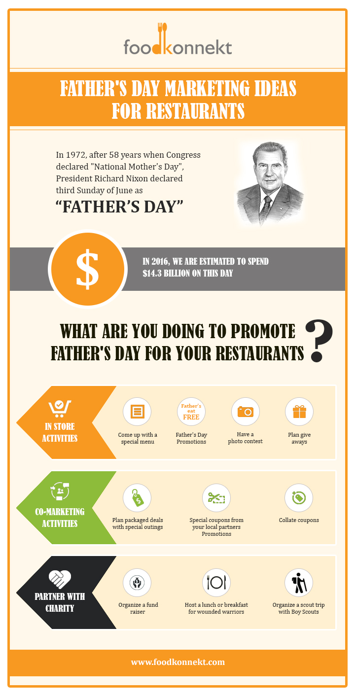 Restaurant Marketing Infograph
