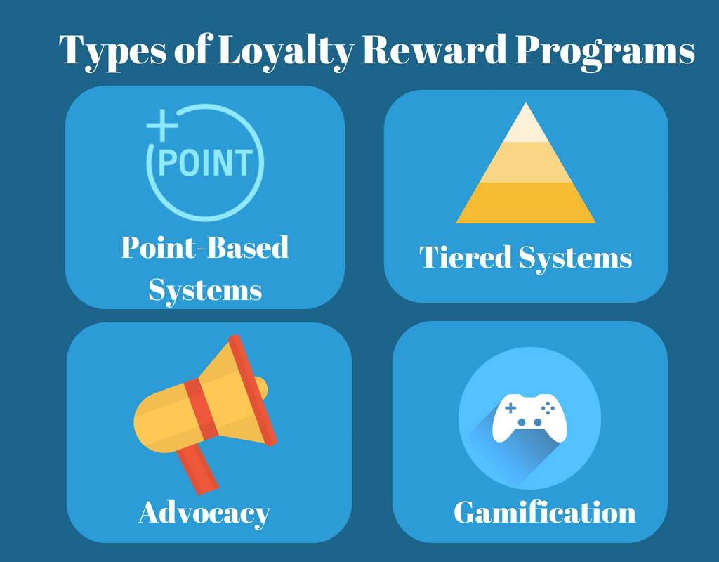 Loyalty Rewards Program >> Different Types Of Restaurant Loyalty Programs To Attract